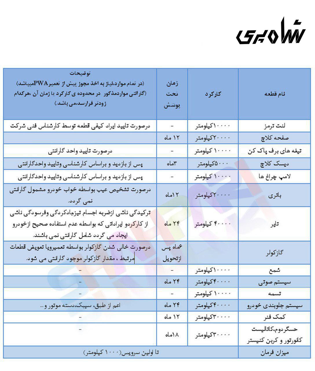 گارانتی رنو در تهران
